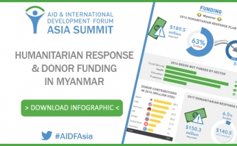 [Infographic] Humanitarian Response and Donor Funding in Myanmar
