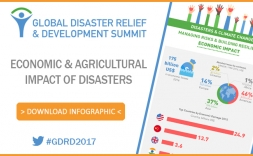 [Infographic] Economic & Agricultural Impact of Disasters